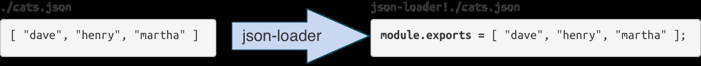 json-loader